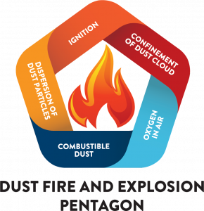 Dust Fire and Explosion Pentagon - Dust Explosions