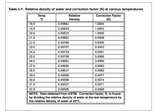 Specific Gravity of Fallout Dust Pycnometer Method